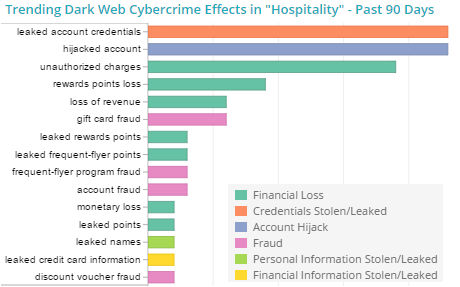 Trending Dark Web cybercrime effects in the hospitality sector, last 90 Days  Image Source: SurfWatch Labs Analytics