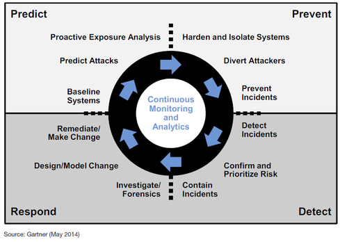 Detection (Not Prevention)  It's no longer about preventing attacks at the endpoint--that can't be done 100 percent of the time--but instead catching an attack or attack attempt ASAP. The goal is to mitigate the damage and stop any further infiltration into the network via the victimized user's machine. Detection also entails spotting unpatched vulnerabilities or misconfigurations in an endpoint on the network that could be used by an attacker. But detection alone is not enough for today's rapid-fire threat landscape.  Image source: Gartner