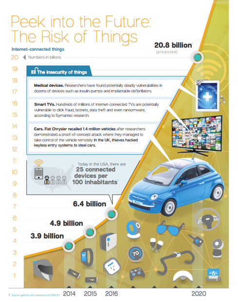 Number Of Connected Devices  The risk is real with IoT and its growing. According to figures compiled within a recent Symantec Internet Security Threat Report, there are 25 connected devices per 100 inhabitants in the US. That's only bound to grow, with estimates reaching over 20 billion total devices by 2020.  Image Source: https://www.symantec.com/content/dam/symantec/docs/reports/istr-21-2016-en.pdf