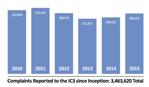 IC3 Reporting  Over the last five years, the IC3 has received an average of close to 300,000 complaints per year. These include a wide range of Internet scams hitting victims worldwide. By The Justice Department's best figures, only about 15% of fraud victims report their crimes to law enforcement.  Image Source: FBI/IC3
