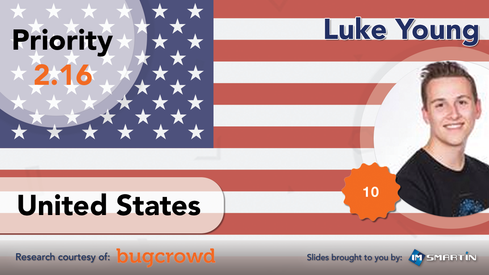 #2 | United States | Luke Young  United States - 9,799 researchers produced 12.79% of the bugs*  Luke Young, aka 'bored-engineer,' is the top-ranked researcher in the second-highest producing region, the United States. Luke's ranking is driven in part by the remarkably flawless acceptance rate of 100% coupled with being a top-notch bug producer in terms of quality given the 2.16 average priority given to the bugs found. That's 1st overall for average priority compared to the others included in this slide show.  - Researcher Handle: bored-engineer - Researcher Name: Luke Young - Date Joined: October 20, 2014 - Bugcrowd Ranking: 9th - Kudos Points: 1793 - Bugcrowd Award(s): Top 10 - Bugs Found: 87 - Acceptance Rate: 100.00% - Average Priority: 2.16 - Bugcrowd Profile Page: https://bugcrowd.com/bored-engineer   *Researcher sign-ups as of March 30, 2016  Image Source: imsmartin/Bugcrowd