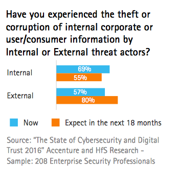 Sixty-nine percent of enterprise security executives reported experiencing an attempted theft or corruption of data by insiders during the last 12 months, according to Accenture and HfS Research.