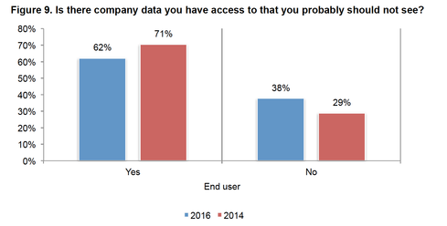 Sixty-two percent of business users report that they have access to company data that they probably should not see, according to the Ponemon Institute.  Image Source: Ponemon Institute/Varonis