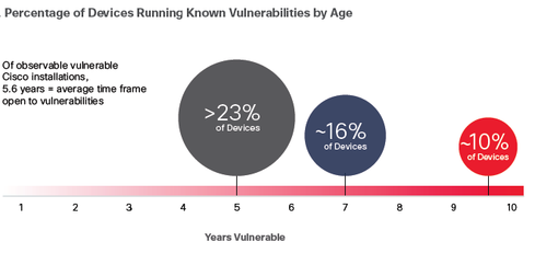 Source: Cisco Midyear Cybersecurity Report