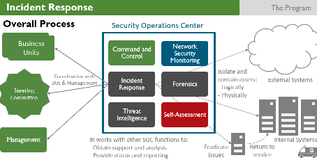 What Your SecOps Team Can (and Should) Do