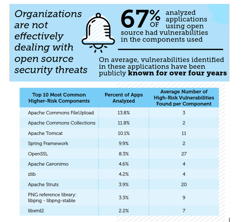 The Majority Of Applications Contain Component Vulnerabilities  While these components have gone a long way toward helping organizations speed up software delivery processes and scale development, there's a huge risk that's piggybacking on these opportunities. That's because the majority of the applications that do use components include at least a few with vulnerabilities--many of which are high-severity.  Black Duck found that 67% of applications using open-source components contained known vulnerabilities in said components. On average, these applications had 27 of these component vulnerabilities, with over half of them being high-severity. These numbers can be even higher in certain types of applications. For example, one study by Veracode found that 97% of Java applications contain at least one known component vulnerability.   Image Source: https://www.blackducksoftware.com/open-source-security-risk-analysis-2017