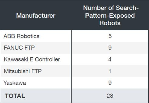 Industrial robots exposed via their FTP servers as of late March 2017