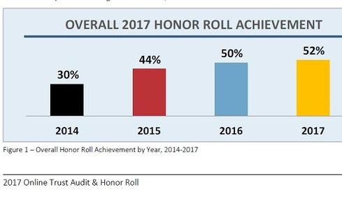 Honor Roll Websites Increase  The percentage of websites that made the 2017 Online Trust Audit & Honor Roll rose to 52% this year, up from 50% a year earlier. And although the percentage growth rate has slowed each year since 2014 as the pool of companies expands, Spiezle says there is good news in this year's results.  'We have new criteria this year that is more stringent,' Spiezle says. 'I would have thought we would see a decline as a result, but instead it went up. Companies are doing a better job at securing their systems and are more proactive in enhancing their policies.'  (Image Source: Online Trust Alliance)