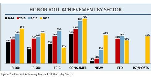 FDIC Sector Tumbles