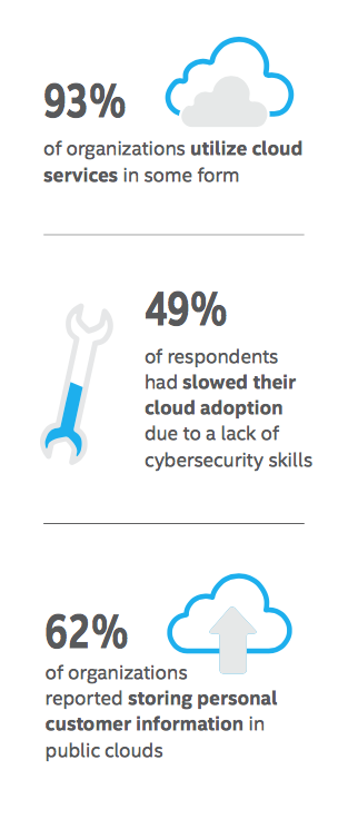 Cloud Security Wisdom