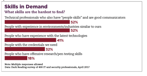 People Skills