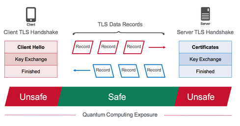 Figure 1. Quantum computing exposure, TLS 1.2 Protocol