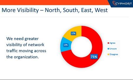Lacks Adequate Visibility into Network Traffic  Seventy-one percent of IT professionals working with SIEMs say they need better visibility of traffic moving across their organization's network. The top three areas where they say visibility is needed the most include Web traffic, email traffic, and cloud applications.  In addition to wanting improved visibility from their SIEM, users also cite a need to improve advanced threat detection inside the network and the ability to consolidate security events as one incident view.  Solutions  'It's not unusual to see partially deployed SIEMs that are only monitoring parts of an environment. SIEMs may also only be deployed to monitor network devices, looking for external threats. For better visibility, bring in logs from inside the network, including endpoints, hosts, and applications,' says Blankenship. 'Focus on parts of the network where critical data is stored.'  Image Source: Cyphort