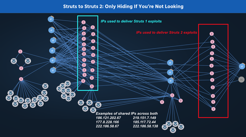 This research was provided by the TruSTAR Data Science Unit. Click here to download the IOCs that are currently leveraging the Apache Struts 2 attack.