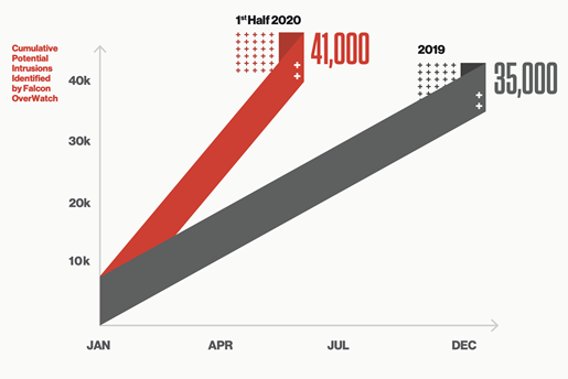 Fig. 1. CrowdStrike observed more potential intrusions in the first half of 2020 than in all of 2019. Source: CrowdStrike