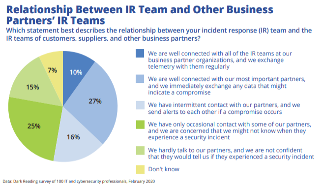 InfoSec Pros Uncertain About Relationships With Partner Security Teams