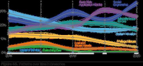 , 85% of Data Breaches Involve Human Interaction: Verizon DBIR, The Cyber Post