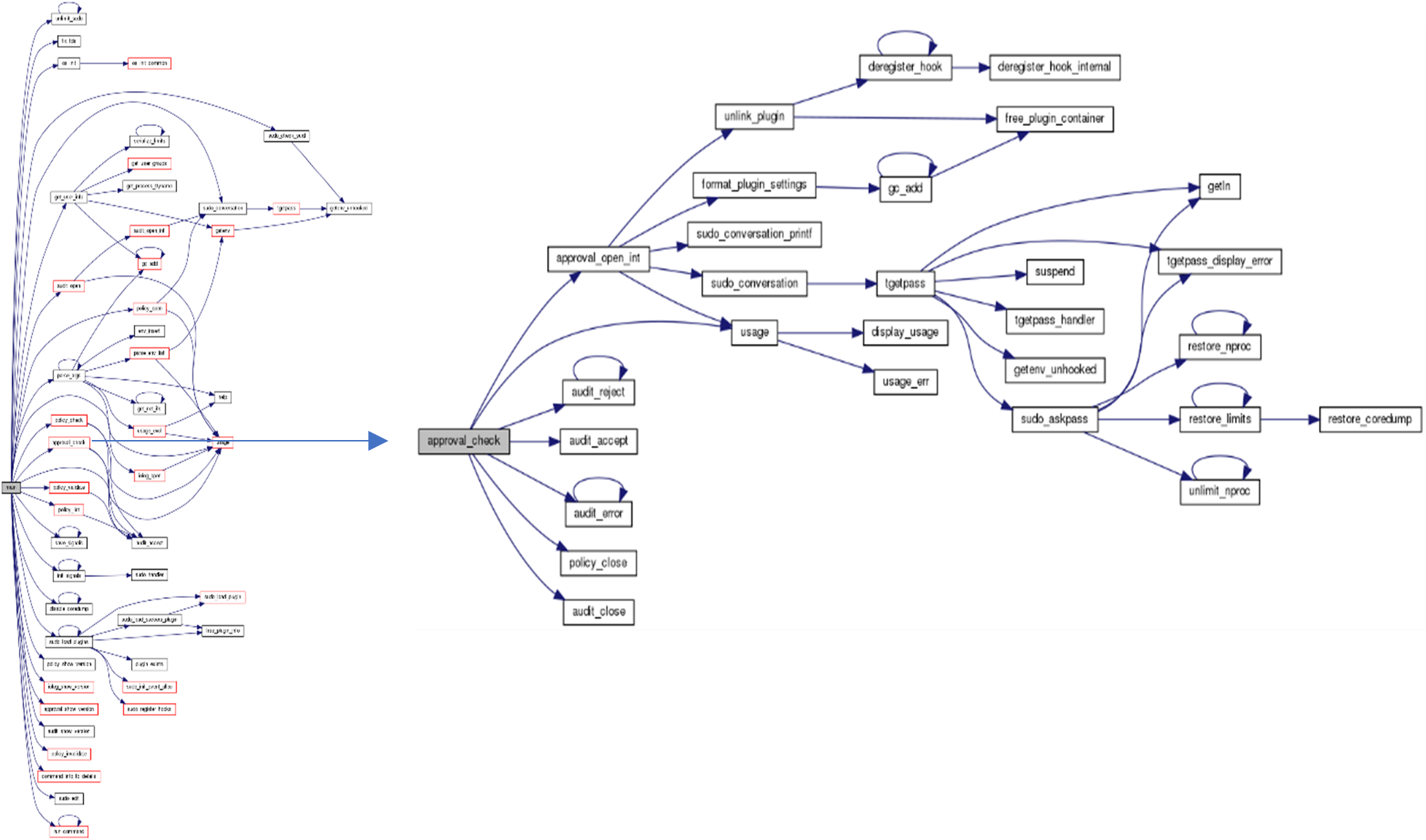 Doxygen call graph for sudo Linux utility