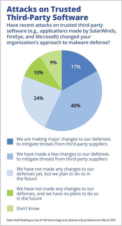 Enterprises Altering Their Supply Chain Defenses on Heels of Latest Breaches