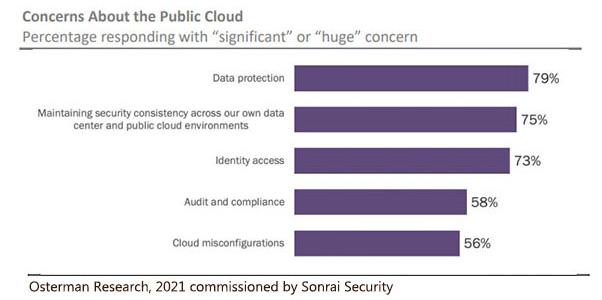 Chart: Cloud Concerns