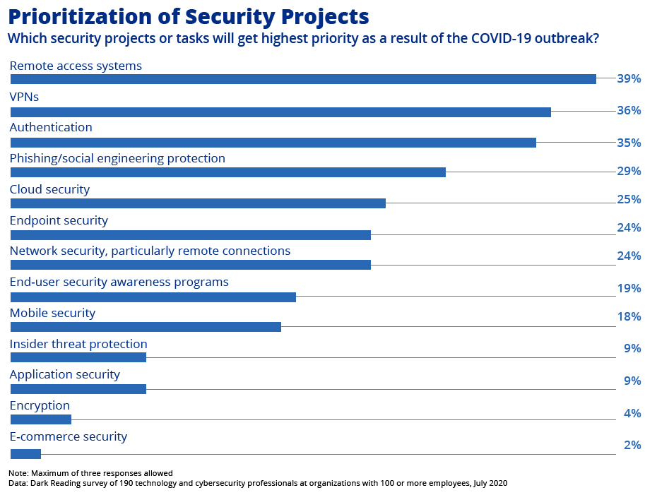 Chart: The Pandemic Reprioritizes Security Projects