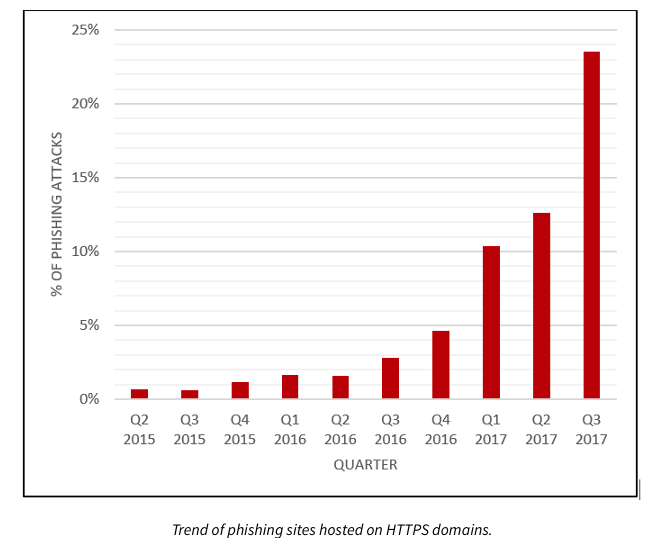SSL Attack Growth Outstrips Overall SSL Encryption Growth It's only logical that criminal use of SSL encryption is growing considering that an increasing proportion of all Web traffic is being encrypted these days. According to the most recent statistics from Google Transparency Report, about 87% of Web traffic routed through Chrome from the United States is encrypted. Meanwhile, Let's Encrypt shows that worldwide about 70% of all Firefox traffic comes through HTTPS. However, the attackers are moving to encryption faster than the rest of everyone else on the Internet. Take phishing attacks, for example. According to analysis from PhishLabs, the growth rate of phishing sites moving to HTTPS domains compared to the growth rate of HTTPS uptake in general is something along the lines of 10x. 'The rate at which phishing sites are hosted on HTTPS pages is rising significantly faster than overall HTTPS adoption,' reports Crane Hassold, threat intelligence manager for PhishLabs.  Image Source: PhishLabs
