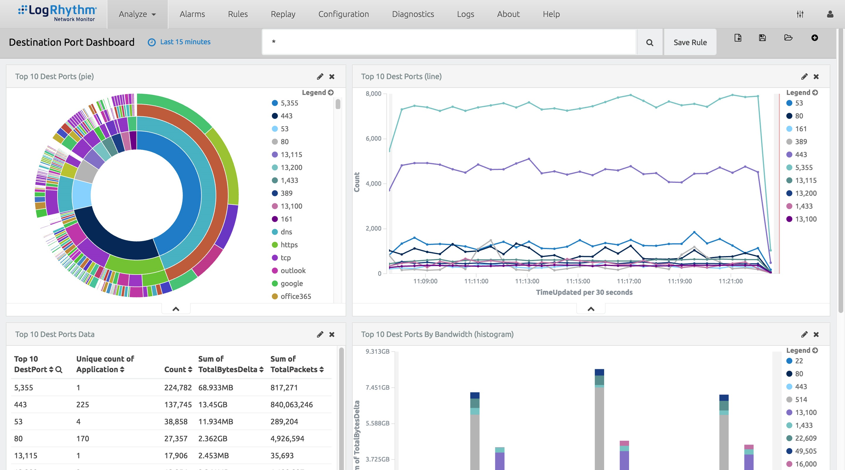 4. LogRhythm LogRhythm offers a free network analysis tool in which network managers can retain data for up to three days. NetMon Freemium connects to a test access point (TAP) or switched port analyzer (SPAN) port on a switch or router and can process and analyze packet capture (PCAP) data. LogRhythm has geared NetMon Freemium to the needs of network managers, allowing them to do deep packet analysis that can extract metadata related to a network session. It offers some very detailed metadata - for example, not just the HTTPS/SSL data, but information that ties the metadata to a specific website, such as Pandora or Buzzfeed. Network managers can also set alarms on high-risk traffic, such as Social Security numbers and credit card data. Image Source: LogRhythm