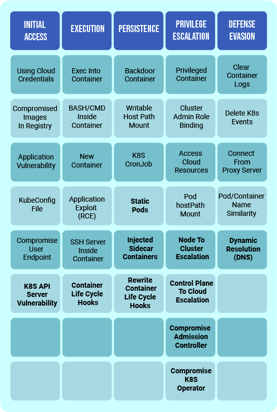 Microsoft's Kubernetes Threat Matrix: Here's What's Missing