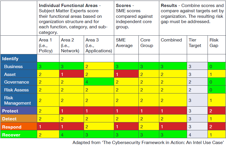 Turn the NIST Cybersecurity Framework into Reality: 5 Steps