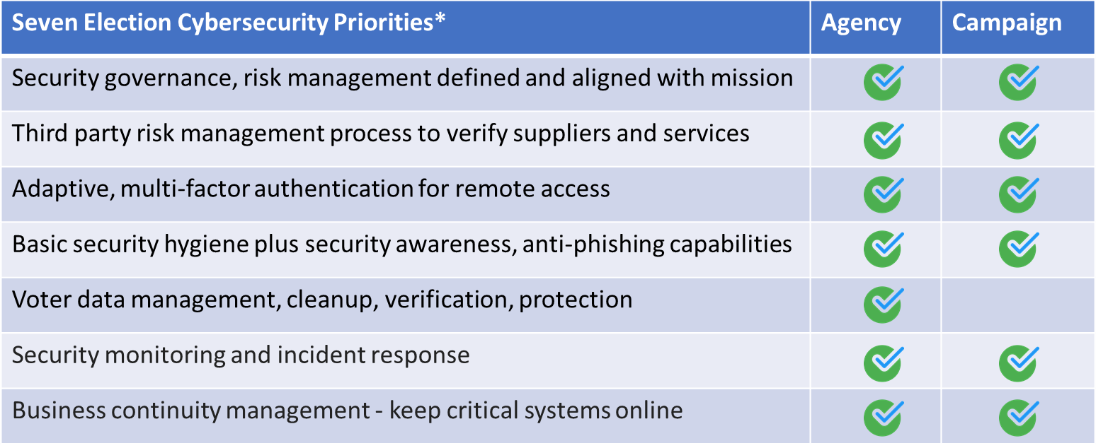 7 Cybersecurity Priorities for Government Agencies & Political Campaigns