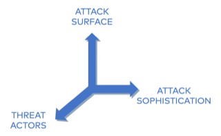 Using the Attack Cycle to Up Your Security Game
