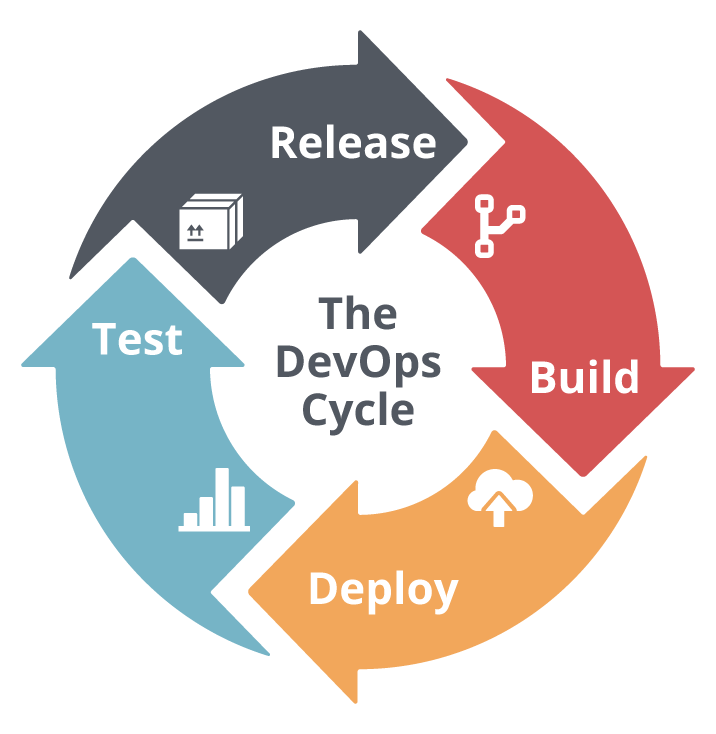 Embracing DevSecOps: 5 Processes to Improve DevOps Security