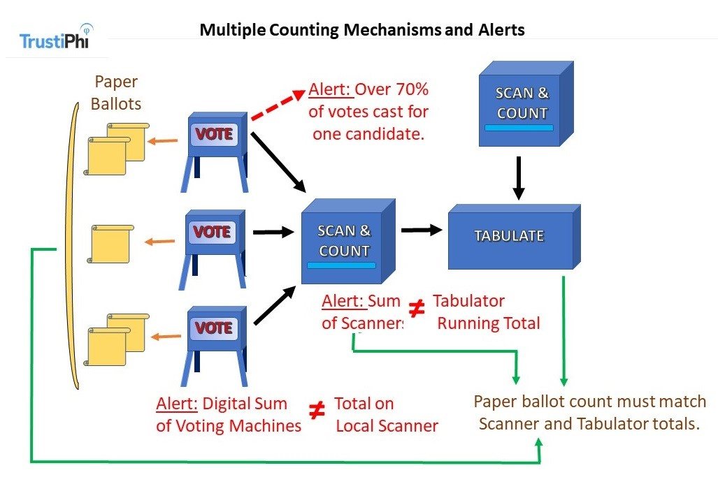 5 Measures to Harden Election Technology