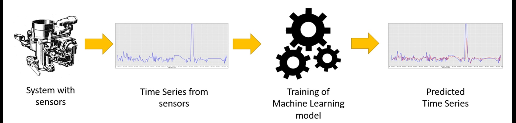 Anomaly detection problems do not offer a classic training set with labeled examples for classes: a signal from a normally functioning system and a signal from a system with an analogy. In this case, we can only train a machine learning model on a training set with 'normal' examples and use a distance measure between the original signal and the predicted signal to trigger an anomaly alarm.