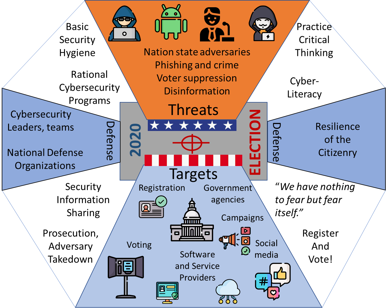Read more about defending the digital election infrastructure.</p