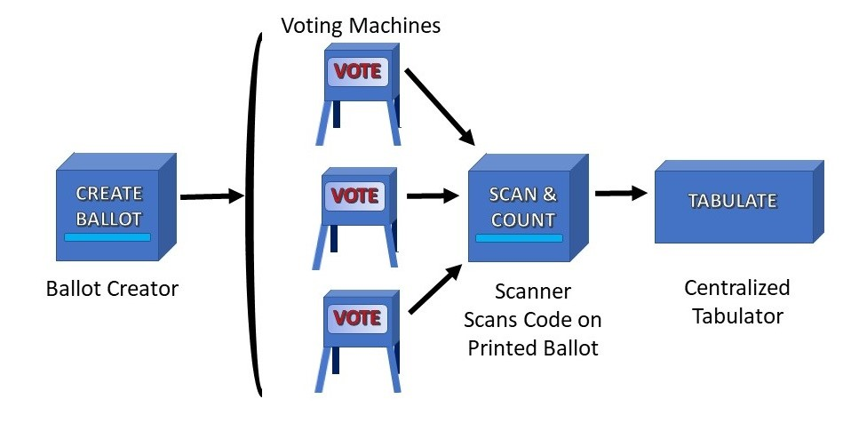 Simplified view of the chain of voting devices.   Graphic by Ives Brant, TrustiPhi
