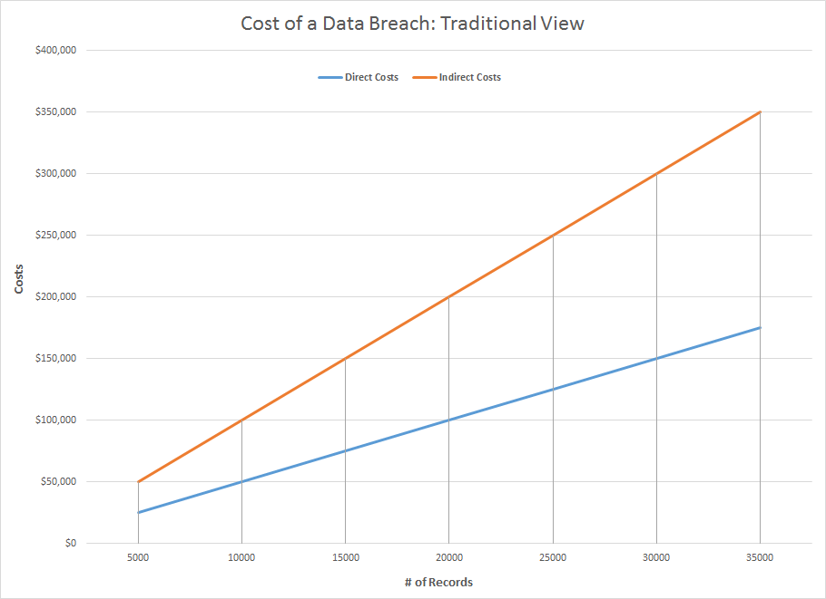 Chart 1: Sample data breach costs based on estimates from current studies. (Source: Jeremy Wittkop)
