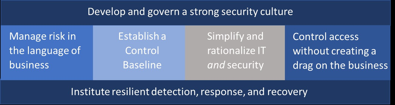 Applying the 80-20 Rule to Cybersecurity