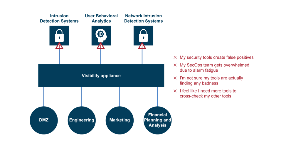 Figure 1: Unrefined data goes to all tools, resulting in poor detection and overburdened staff. (Source: Gigamon)   - securitytoolsgigamon - 3 Ways to Maximize Security and Minimize Business …