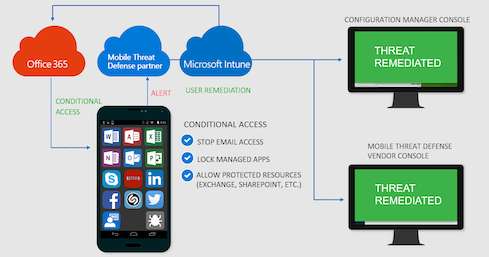 Do You Need Conditional Access? Conditional Access lets admins control the apps and devices that connect to their corporate resources. This gives them more detailed access control to protect corporate data, and they can define conditions that restrict access to data based on the location, device, user, and app. 'Conditional Access is about, what do I need to feel safe about the user, about the device, about the location they're coming from to allow them access to the service,' Hevesi says. It's a key concern among businesses that want to manage devices in a more modern way, he says. The functionality is part of Azure Active Directory with an Azure AD Premium license, Microsoft says. With Microsoft Intune, companies can build on Conditional Access by adding mobile device compliance and app management. IT and security teams can use Conditional Access to determine the risk profile of mobile devices. It works with Windows Defender ATP and third-party mobile threat defense (MTD) tools as well and checks for malicious apps, network threats, suspicious behavior, vulnerabilities, and potentially dangerous configuration changes, then grants access based on the device risk. To enable this, admins can access the Conditional Access and Sign-In Risk device threat protection settings under the policy section of the Intune or Azure AD management console. Gartner recommends the step for businesses with large mobile deployments; this would ensure that only secure mobile devices access Microsoft 365 environments. (Image: Microsoft)