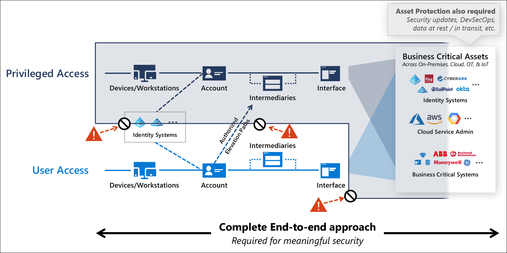 Double-Check Employees' Privileges  Administrative accounts in a Microsoft 365 environments have elevated privileges, which are valuable attacker targets and should only be used for administrative tasks. Microsoft advises admins to keep a separate user account for regular, non-admin use to limit privileged access. Admin accounts should be configured with MFA and used carefully. Before using an admin account, an employee should close unrelated browser sessions and apps, including personal email accounts; after completing admin tasks, they should log out of the browser session. Accounts with privileged permissions are oftentimes more than just those assigned the 'Global Administrator' role, says McWhirt. He encourages admins to review and validate the scope of accounts assigned privileged permissions and roles within Microsoft 365, and to use separate cloud-only accounts for managing the Microsoft 365 tenant. 'It's not uncommon to provide too many administrative accounts when quickly adopting a new technology,' says Hass. 'These permissions are rarely restricted later on.' Following the rule of least privilege, he adds, is 'extremely important.' Privileged accounts used to access and manage Microsoft 365 resources should only be allowed to connect from trusted locations, FireEye experts write in a whitepaper on hardening Microsoft 365 in the wake of SolarWinds. These locations usually consist of public IP address blocks managed by the business. Before enabling this policy, experts warn admins to test in Report-Only mode to ensure that the configuration works as expected. This prevents accounts from being locked out of Microsoft 365, they say. (Image: Microsoft)