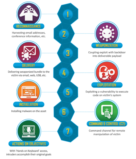 Beyond MITRE ATT&CK: The Case for a New Cyber Kill Chain