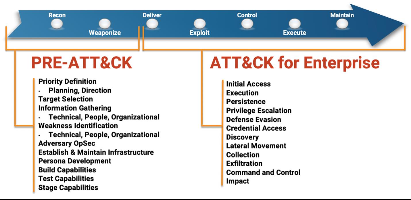 Figure 2: ATT&CK for Enterprise Source: The MITRE Corporation