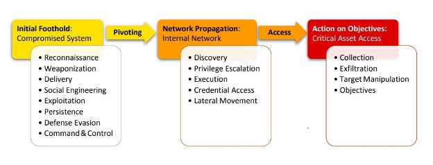 Figure 3: The Unified Kill Chain Source: CSAcademy.nl