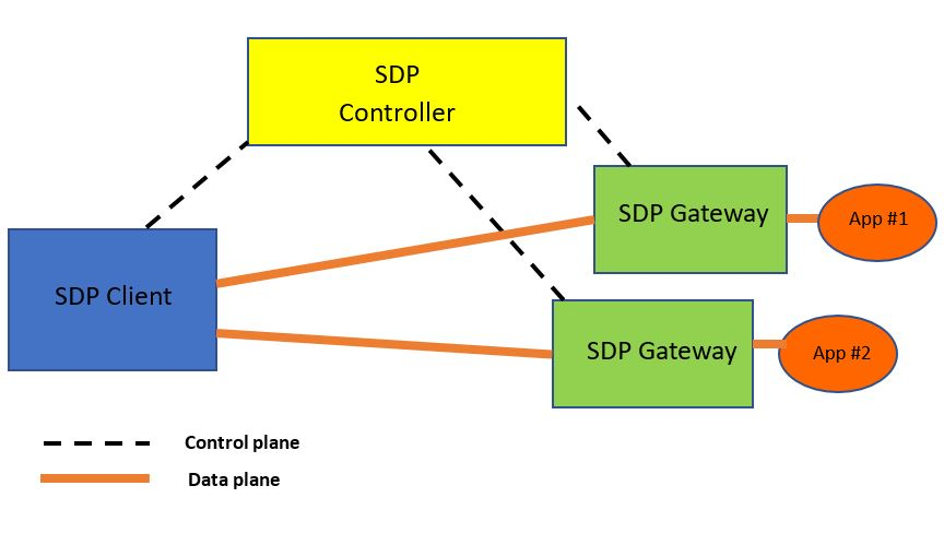 Figure 1: The SDP Architecture