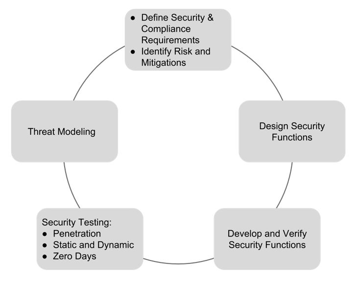 Recommended cycle for evaluating threats and security needs, designing security functions, and deploying solutions that comprehensively protect systems. 
