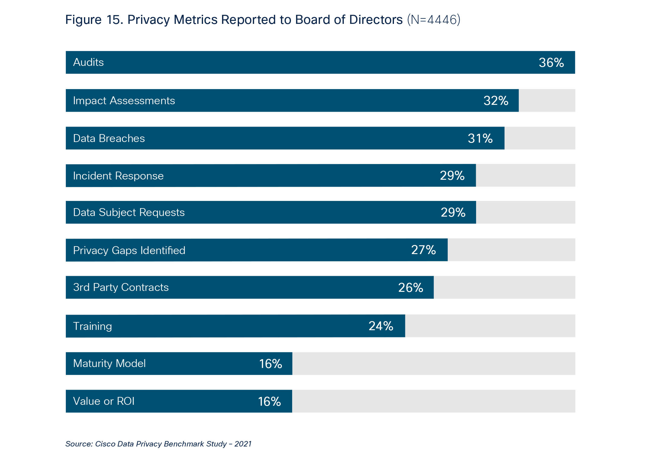 Audits, impact assessments, and data breaches were the three leading privacy metrics reported in the past year.