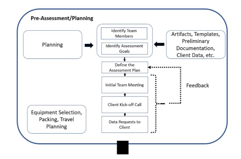 Reworking the Taxonomy for Richer Risk Assessments