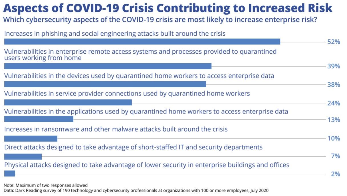 Chart: Cyberthreats Follow Workers Home