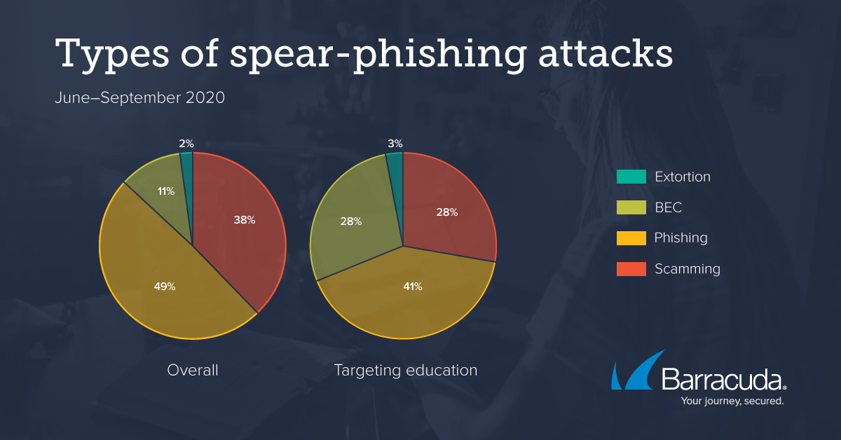 Cybercriminals Aim BEC Attacks at Education Industry